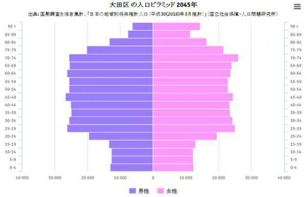 大田区の2045年の人口ピラミッド
