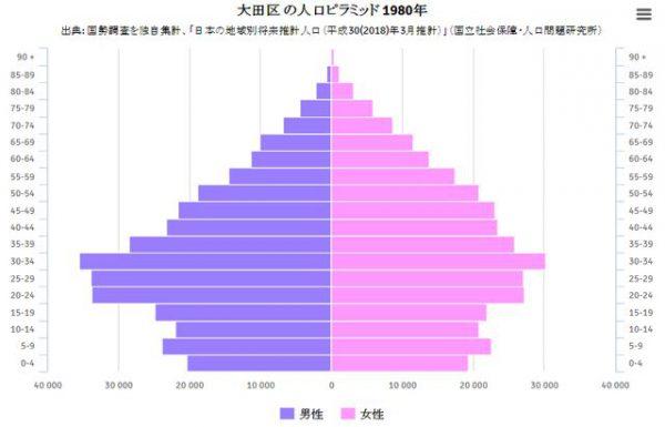 大田区の1980年の人口ピラミッド