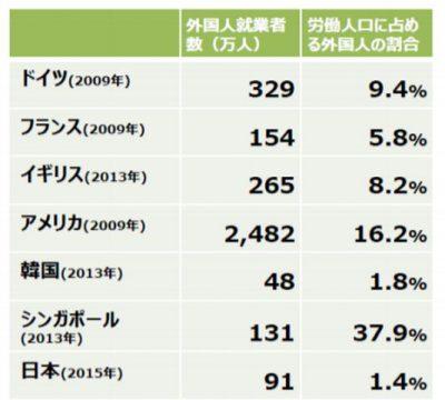 外国人労働者数