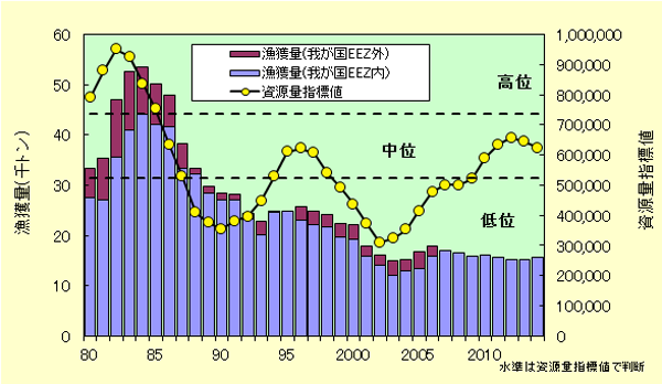 ズワイガニ漁獲量推移グラフ
