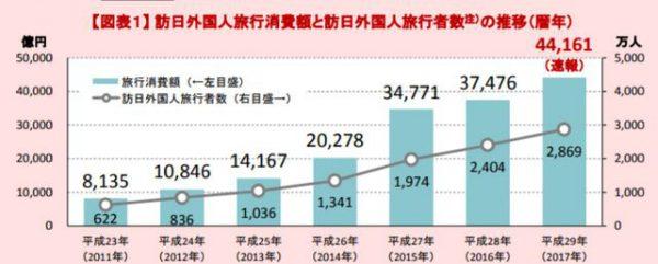 訪日外国人観光客数とその消費額推移グラフ