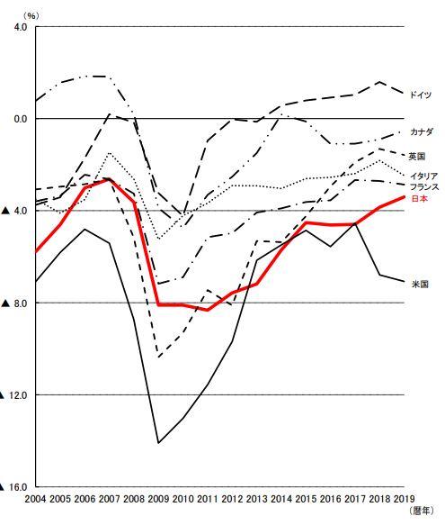 主要国の「対GDP比の財政収支」