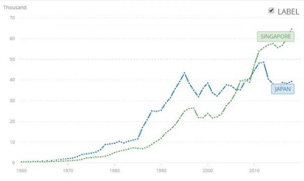 シンガポールと日本の一人当たりの名目GDP推移