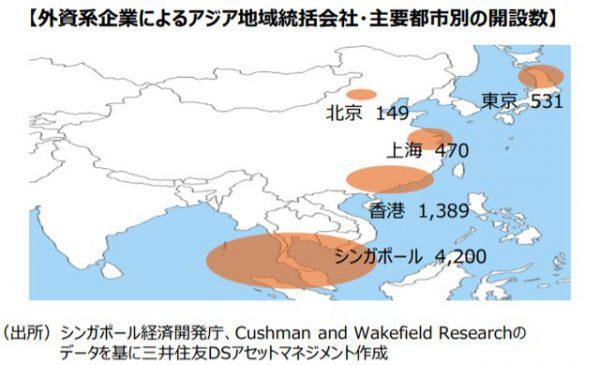 主要都市のアジア地域統括本部の設置数