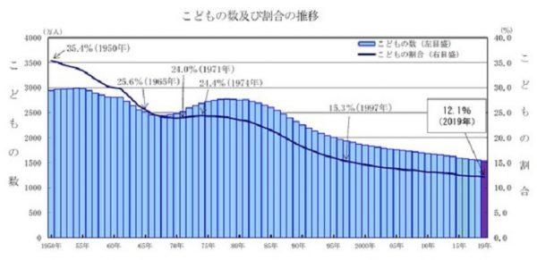 子どもの数(15歳未満人口)と子どもの割合の推移