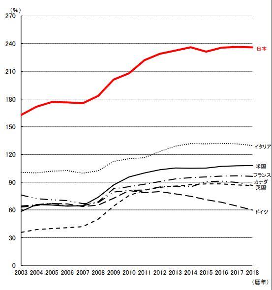 主要国の「対GDP比の債務残高」推移