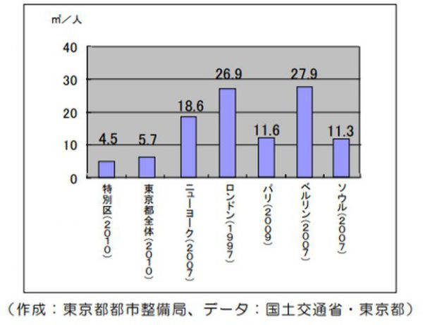 海外主要都市の一人当たり公園面積グラフ