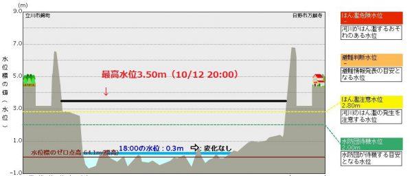 多摩川日野橋水位観測所の水位データ