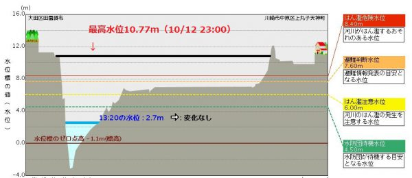 多摩川田園調布水位観測所の水位データ