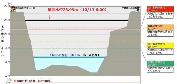 阿武隈川の丸森水位観測所の水位データ