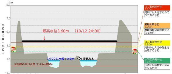 阿武隈川白河水位観測所の水位データ