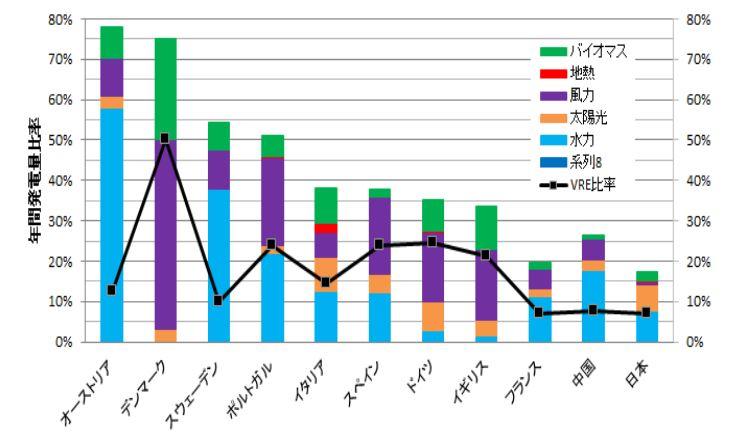 主要先進国の発電量に占める自然エネルギーの割合の比較(2018年)