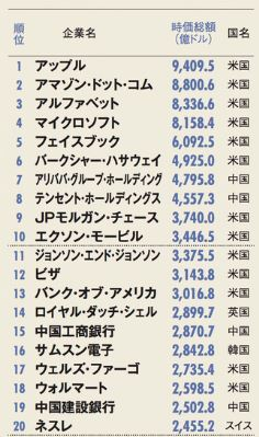 平成30年(2018年)の世界の時価発行額トップ30