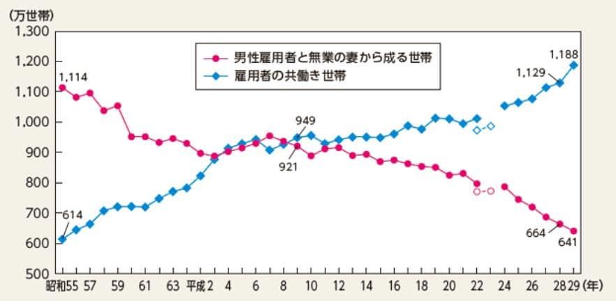 共働き率推移グラフ