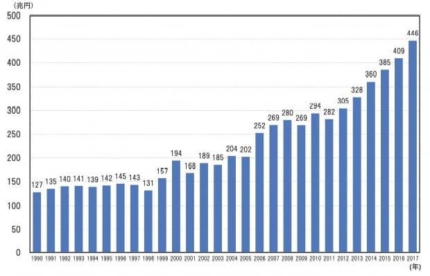 企業の内部留保金(利益剰余金)の推移
