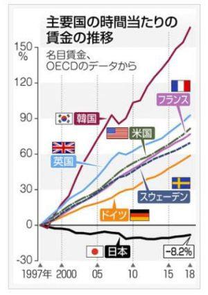 時間あたりの労働者一人当たりの賃金(含む残業代)の推移