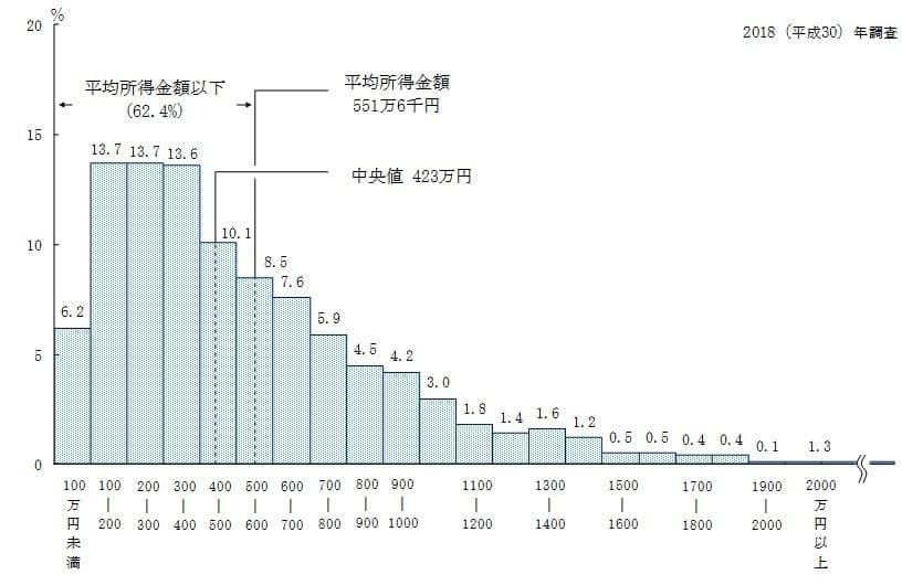 「所得金額階級別の相対度数分布」