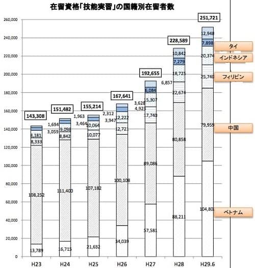 国籍別技能実習生数の年次推移