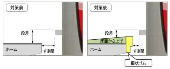 ホームと車両の段差と隙間の解消